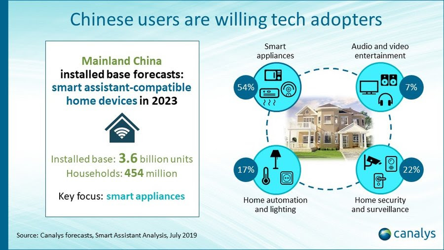 smart-devices-china