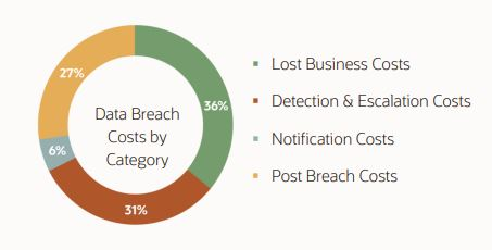 Data breach costs by category